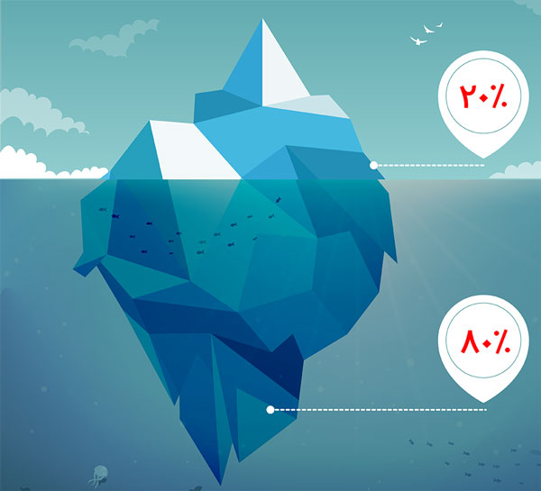 80 20 iceberg - قانون 20/80