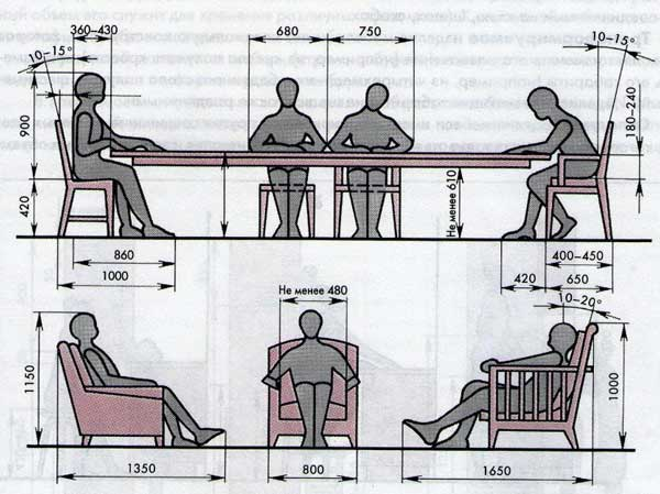 ergonomic interior design - تناسبات انسانی در طراحی داخلی