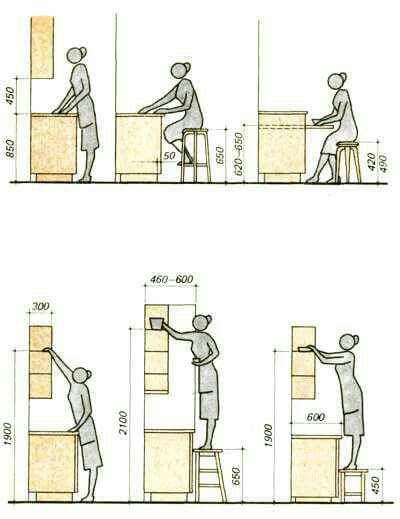 interior design - تناسبات انسانی در طراحی داخلی