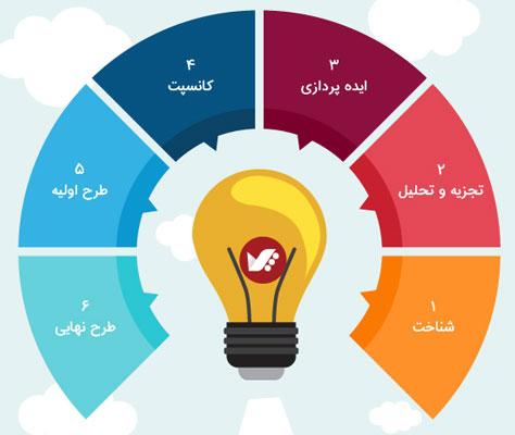 interior process - مراحل طراحی در طراحی داخلی