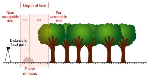 hyperfocal distance diagram - عکاسی واضح و شارپ از منظره : فاصله ی ابر کانونی و انتخاب گشودگی دیافراگم