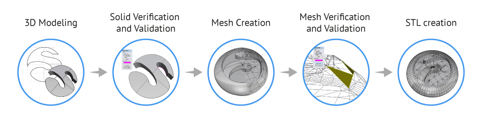 schema steps - مدل های Rhino: طراحی یک فایل سه بعدی قابل چاپ